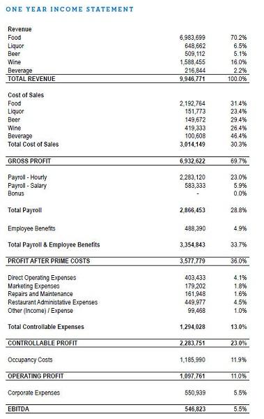 Báo cáo doanh thu một năm
