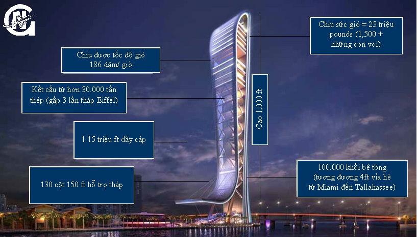 Kết cấu của tháp Skyrise Miami